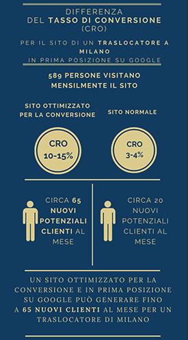 Differenza CRO sito ottimizzato